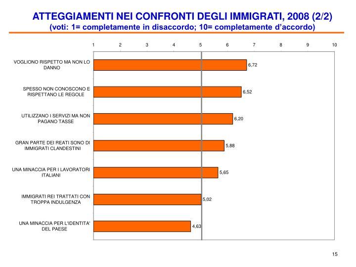 ATTEGGIAMENTI NEI CONFRONTI DEGLI IMMIGRATI, 2008 (2/2)
