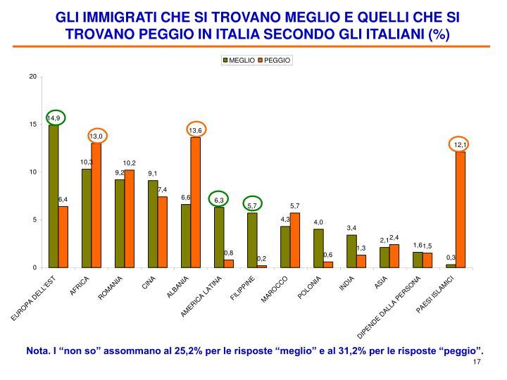 GLI IMMIGRATI CHE SI TROVANO MEGLIO E QUELLI CHE SI TROVANO PEGGIO IN ITALIA SECONDO GLI ITALIANI (%)
