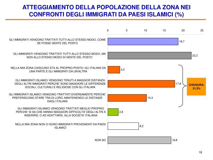 ATTEGGIAMENTO DELLA POPOLAZIONE DELLA ZONA NEI CONFRONTI DEGLI IMMIGRATI DA PAESI ISLAMICI (%)