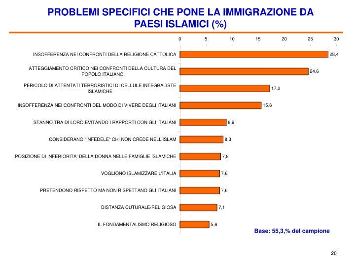 PROBLEMI SPECIFICI CHE PONE LA IMMIGRAZIONE DA PAESI ISLAMICI (%)