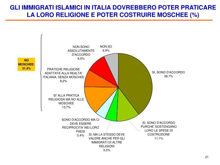 GLI IMMIGRATI ISLAMICI IN ITALIA DOVREBBERO POTER PRATICARE LA LORO RELIGIONE E POTER COSTRUIRE MOSCHEE (%)