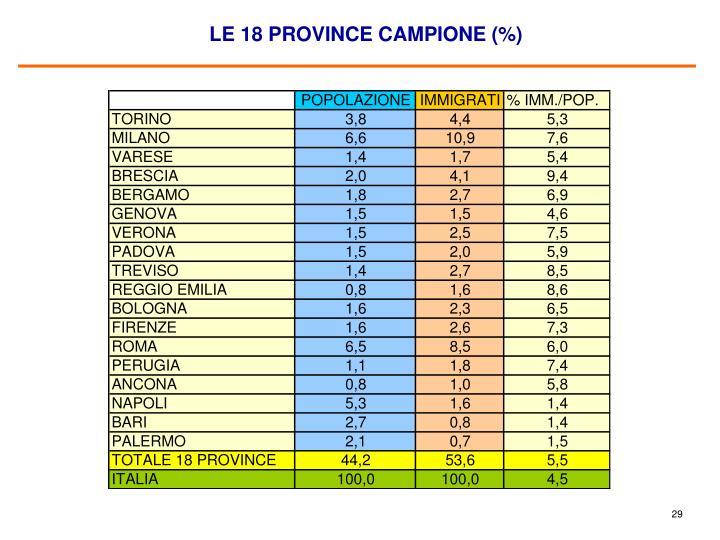 LE 18 PROVINCE CAMPIONE (%)