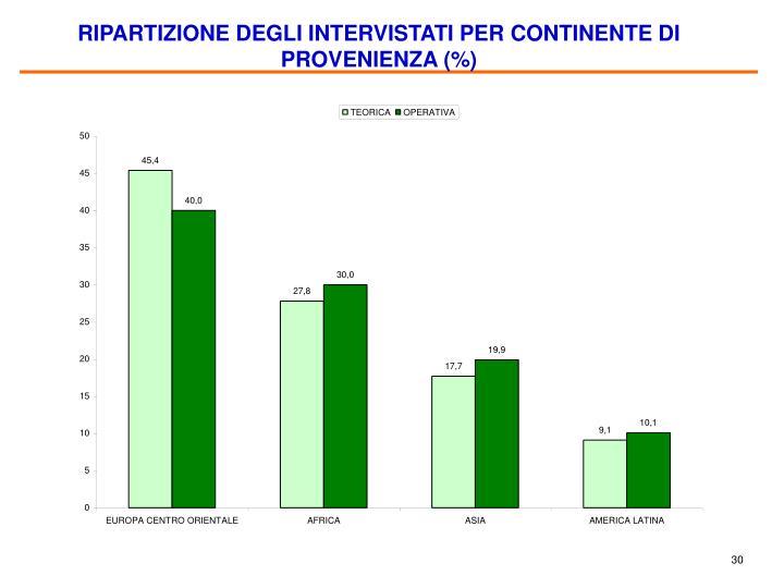 RIPARTIZIONE DEGLI INTERVISTATI PER CONTINENTE DI PROVENIENZA (%)