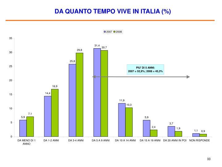 DA QUANTO TEMPO VIVE IN ITALIA (%)
