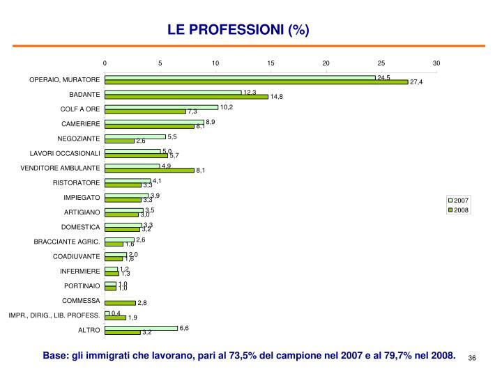 LE PROFESSIONI (%)