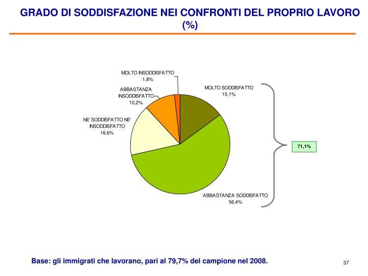 GRADO DI SODDISFAZIONE NEI CONFRONTI DEL PROPRIO LAVORO (%)
