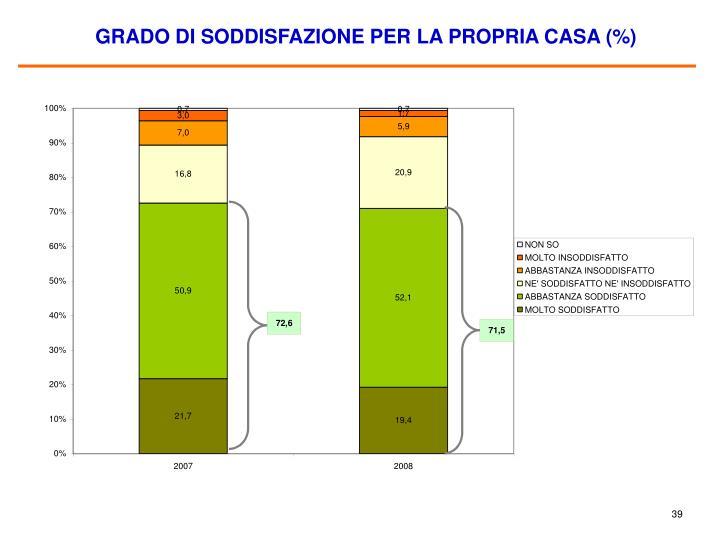GRADO DI SODDISFAZIONE PER LA PROPRIA CASA (%)