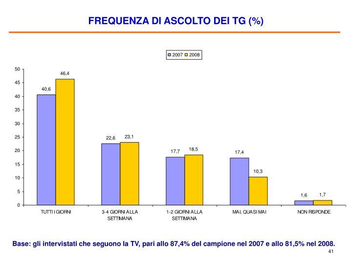 FREQUENZA DI ASCOLTO DEI TG (%)