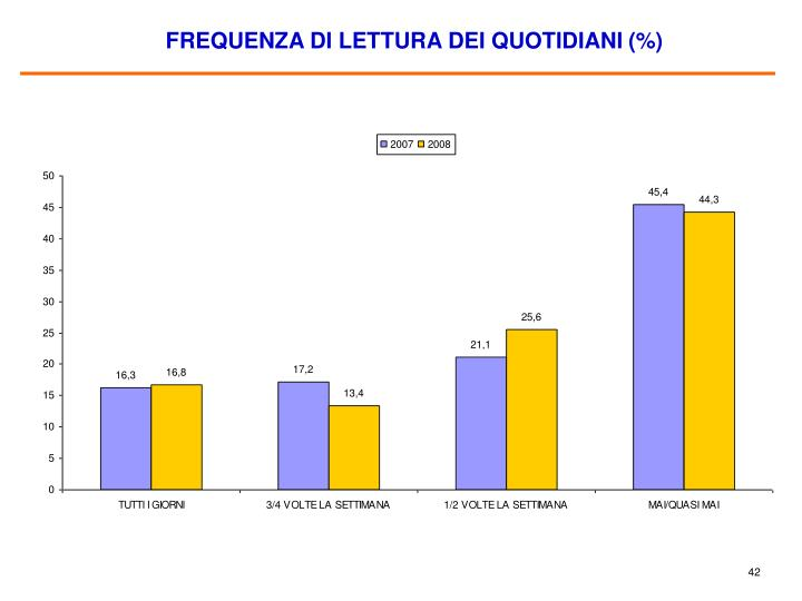 FREQUENZA DI LETTURA DEI QUOTIDIANI (%)
