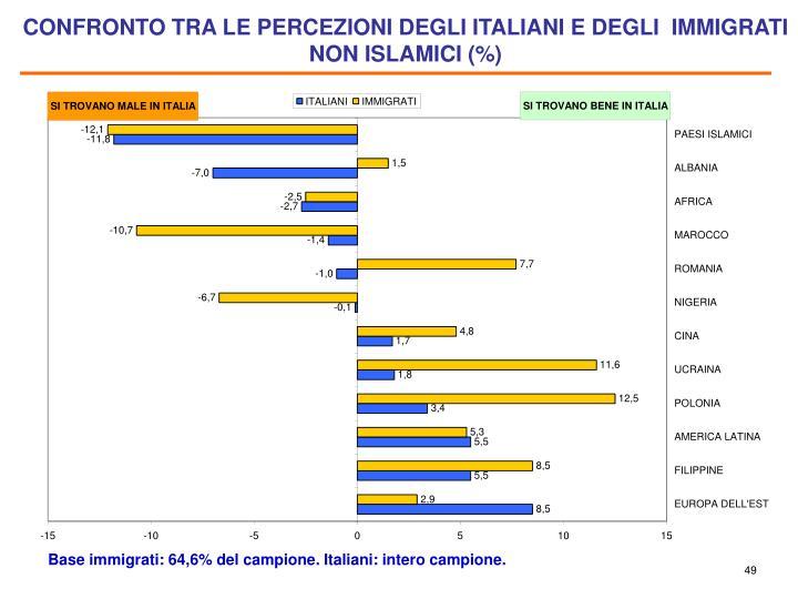 CONFRONTO TRA LE PERCEZIONI DEGLI ITALIANI E DEGLI  IMMIGRATI NON ISLAMICI (%)