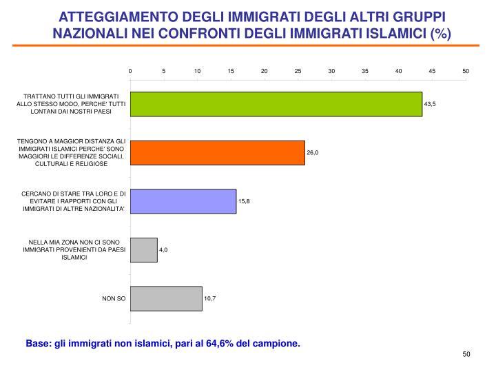 ATTEGGIAMENTO DEGLI IMMIGRATI DEGLI ALTRI GRUPPI NAZIONALI NEI CONFRONTI DEGLI IMMIGRATI ISLAMICI (%)