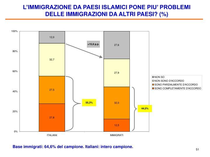 L'IMMIGRAZIONE DA PAESI ISLAMICI PONE PIU' PROBLEMI DELLE IMMIGRAZIONI DA ALTRI PAESI? (%)