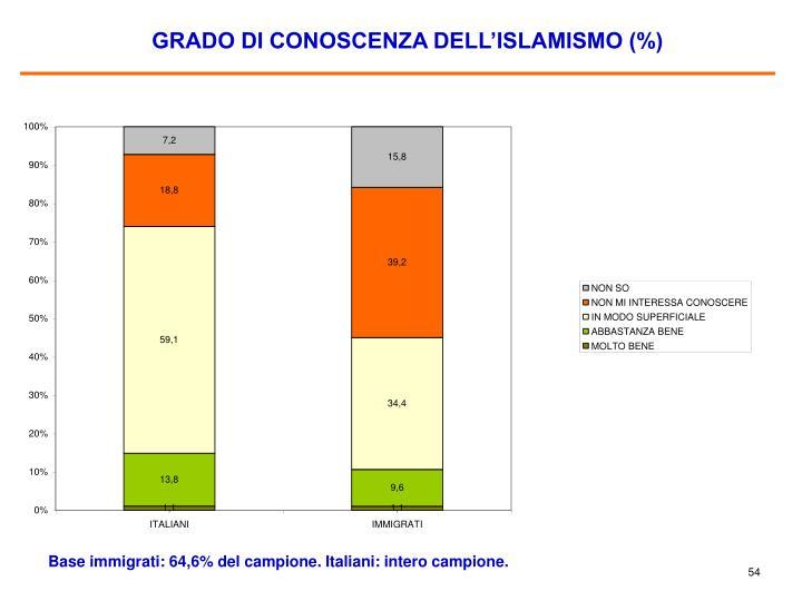GRADO DI CONOSCENZA DELL'ISLAMISMO (%)