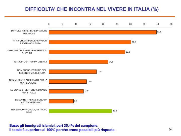 DIFFICOLTA' CHE INCONTRA NEL VIVERE IN ITALIA (%)