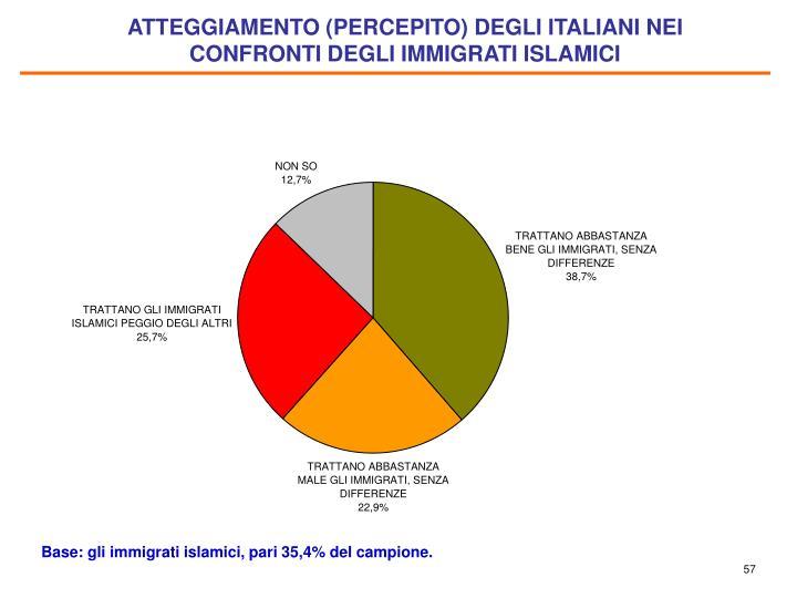 ATTEGGIAMENTO (PERCEPITO) DEGLI ITALIANI NEI CONFRONTI DEGLI IMMIGRATI ISLAMICI