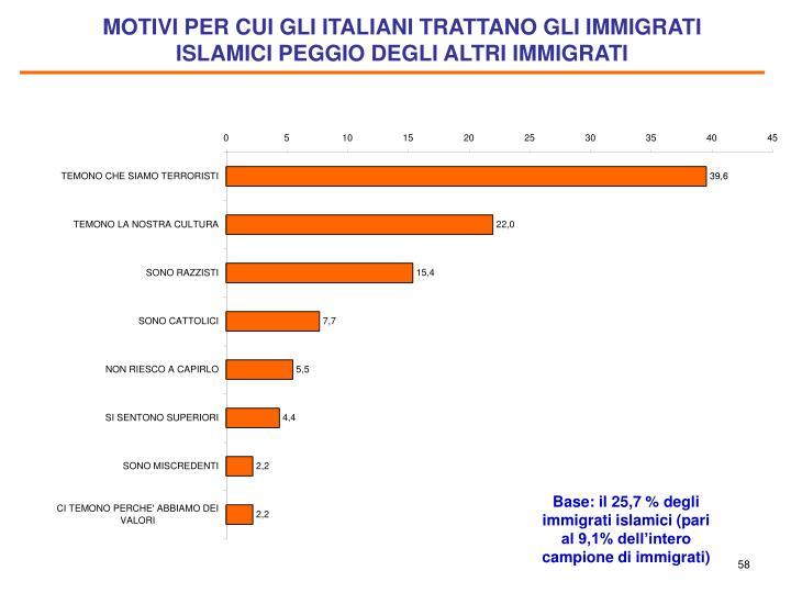 MOTIVI PER CUI GLI ITALIANI TRATTANO GLI IMMIGRATI ISLAMICI PEGGIO DEGLI ALTRI IMMIGRATI