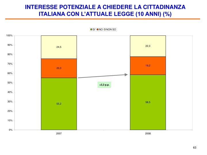 INTERESSE POTENZIALE A CHIEDERE LA CITTADINANZA ITALIANA CON L'ATTUALE LEGGE (10 ANNI) (%)