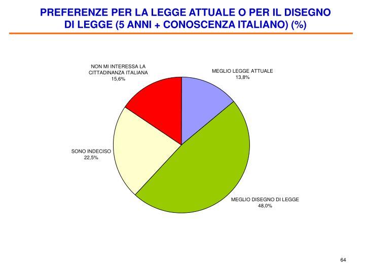PREFERENZE PER LA LEGGE ATTUALE O PER IL DISEGNO DI LEGGE (5 ANNI + CONOSCENZA ITALIANO) (%)