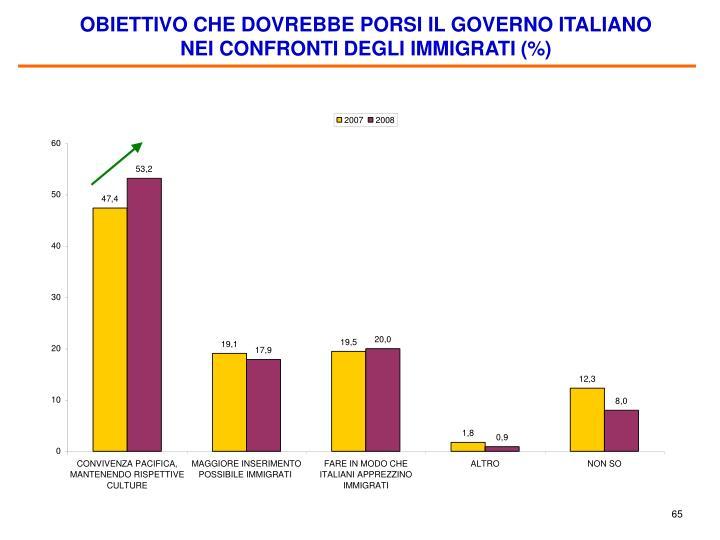 OBIETTIVO CHE DOVREBBE PORSI IL GOVERNO ITALIANO NEI CONFRONTI DEGLI IMMIGRATI (%)