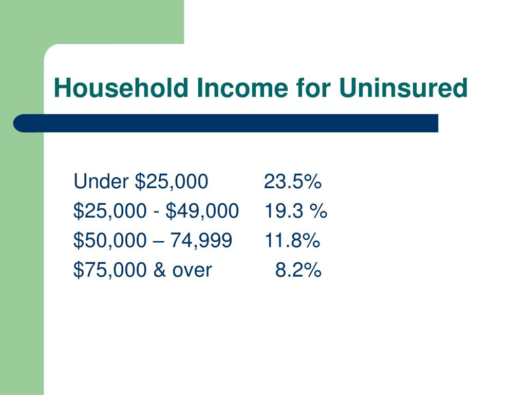 Household Income for Uninsured