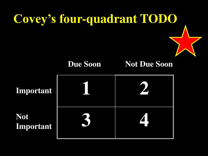 Covey's four-quadrant TODO