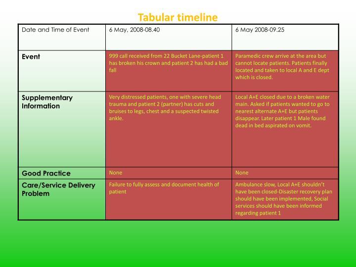Tabular timeline