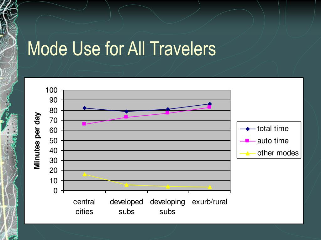 Mode Use for All Travelers
