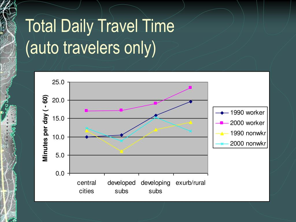 Total Daily Travel Time