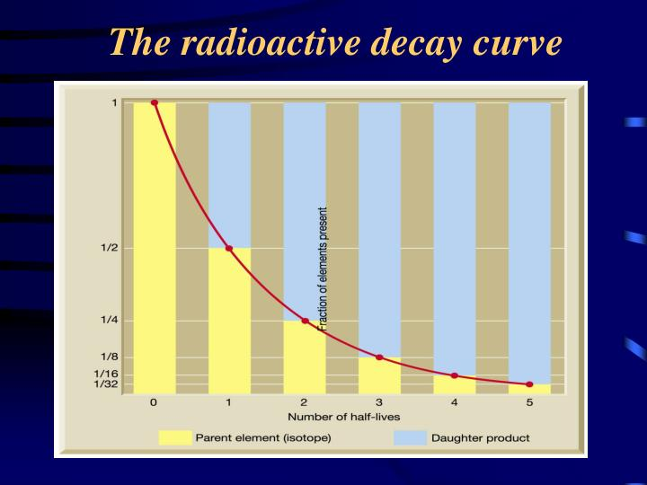 The radioactive decay curve
