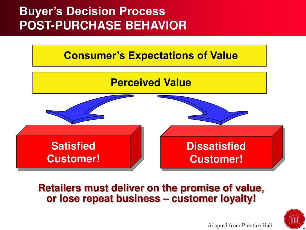 Buyer's Decision Process