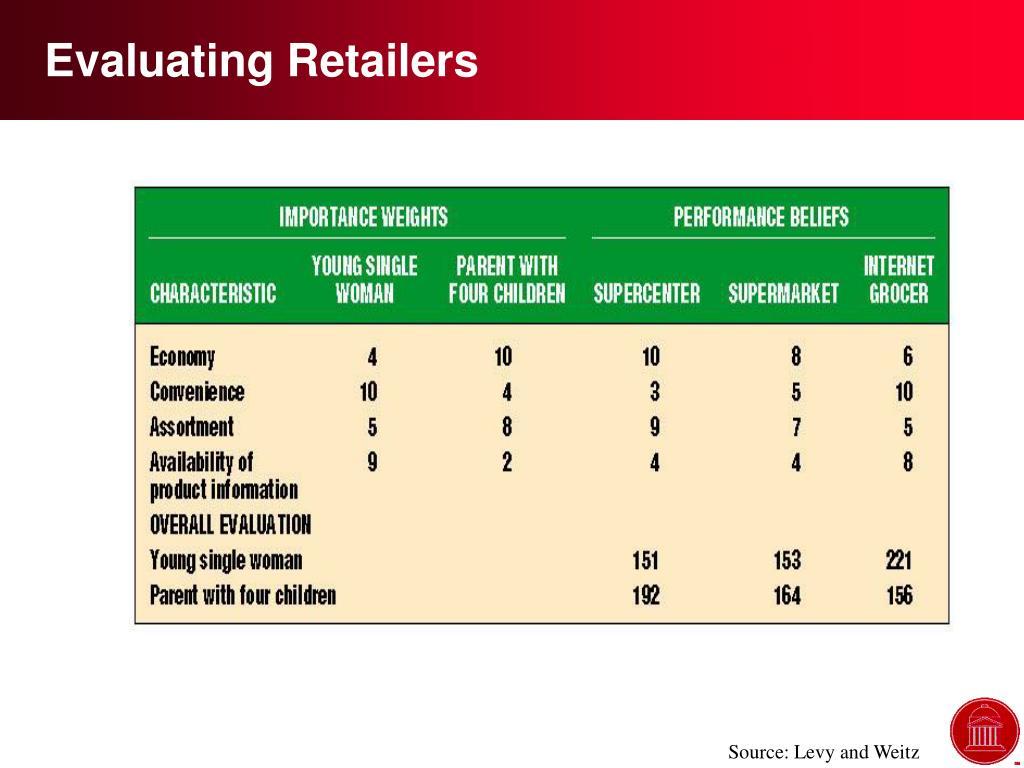 Evaluating Retailers