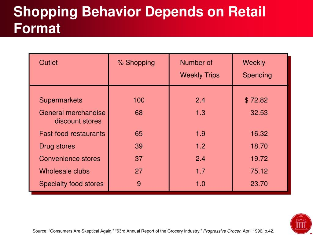 Shopping Behavior Depends on Retail Format