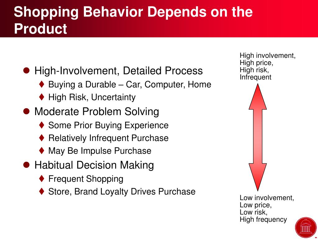 Shopping Behavior Depends on the Product