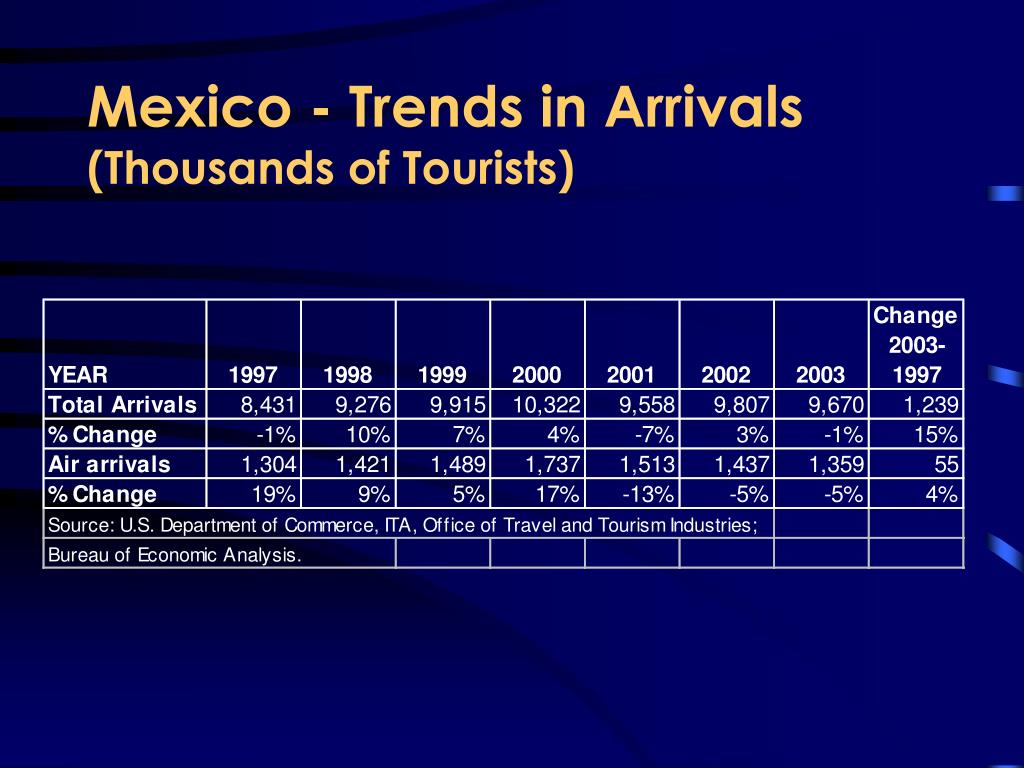 Mexico - Trends in Arrivals
