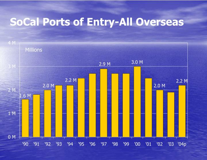 SoCal Ports of Entry-All Overseas