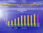 worldwide no america tourism