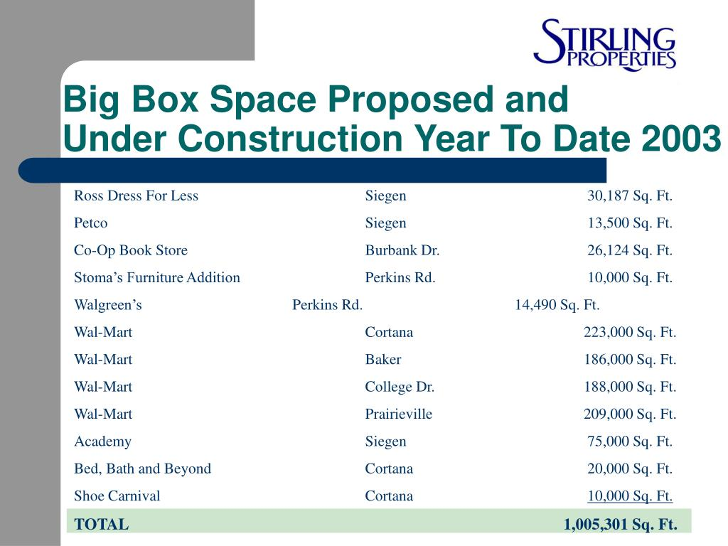 Big Box Space Proposed and