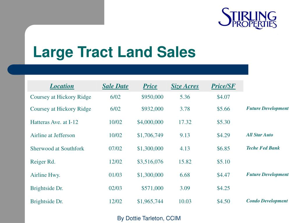 Large Tract Land Sales