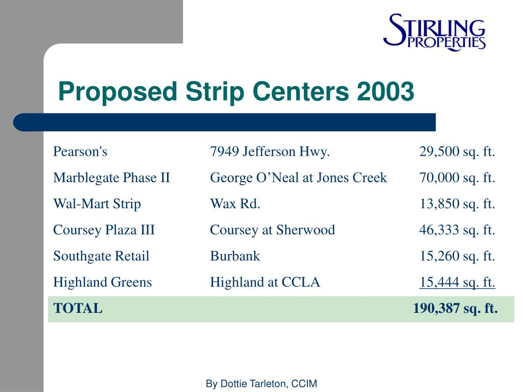 Proposed Strip Centers 2003