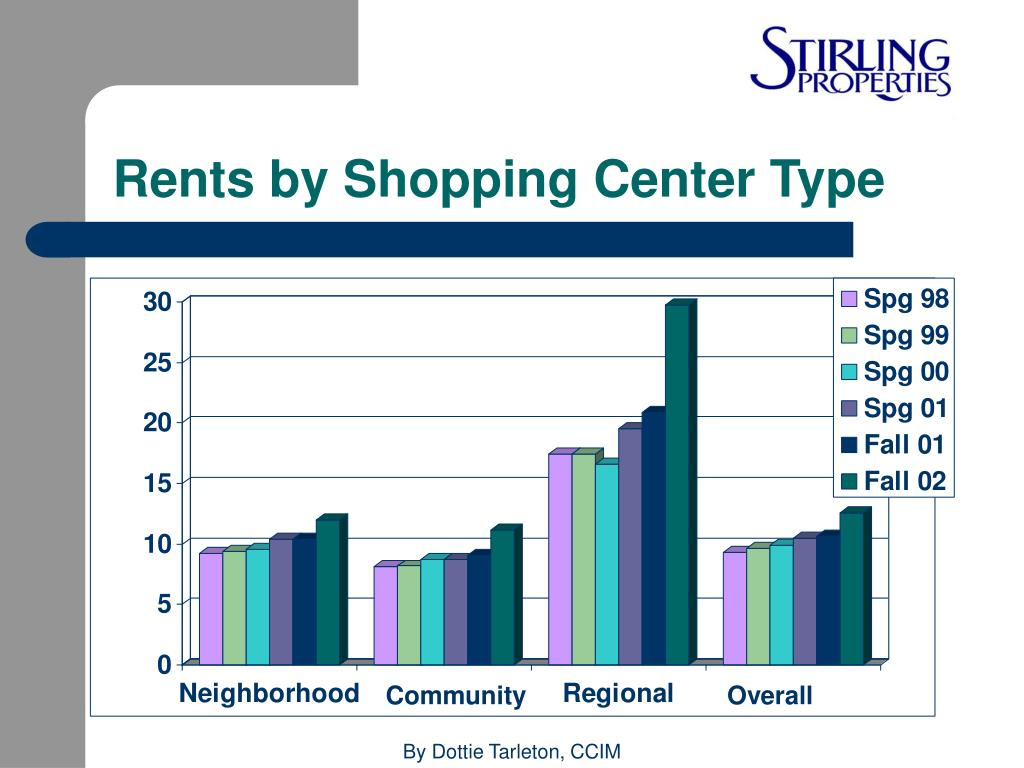 Rents by Shopping Center Type