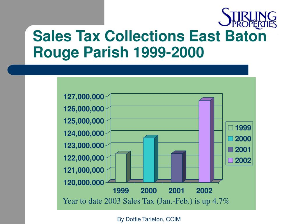 Sales Tax Collections East Baton Rouge Parish 1999-2000