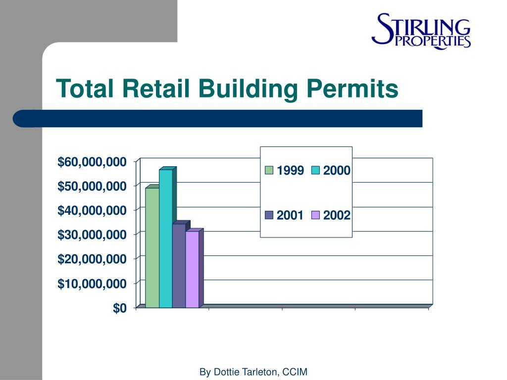 Total Retail Building Permits