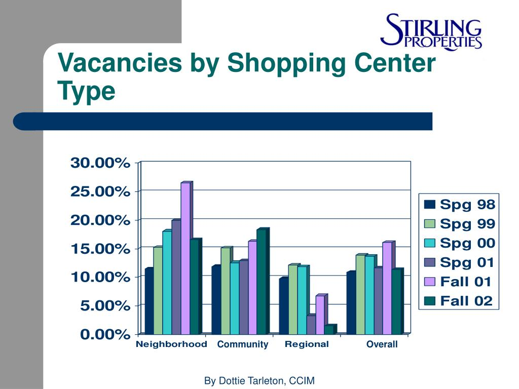 Vacancies by Shopping Center Type