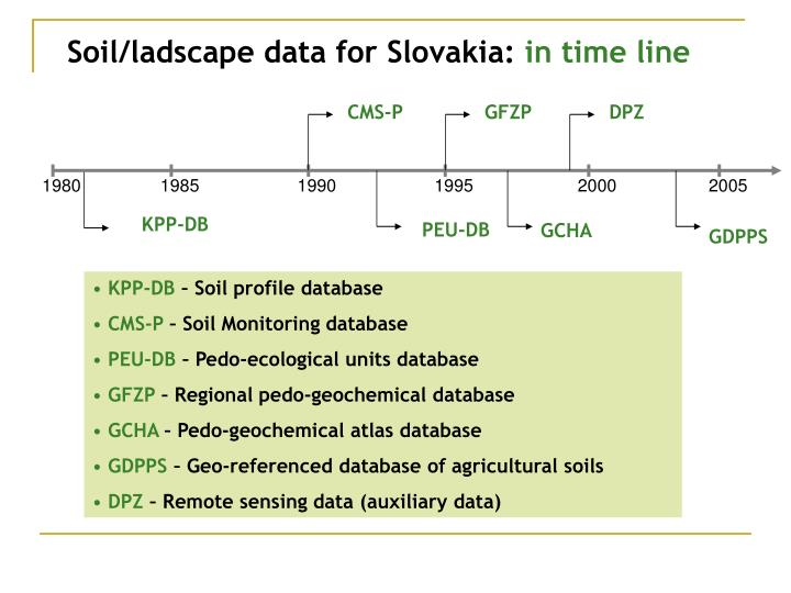 Soil ladscape data for slovakia in time line