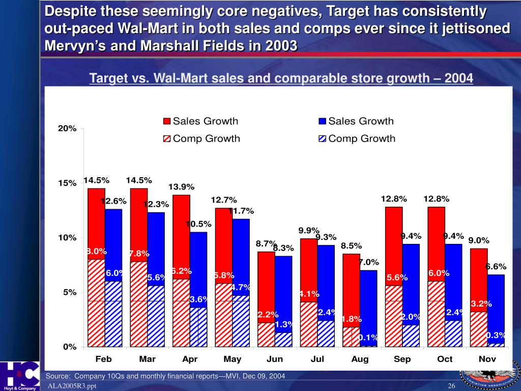 Despite these seemingly core negatives, Target has consistently out-paced Wal-Mart in both sales and comps ever since it jettisoned Mervyn's and Marshall Fields in 2003