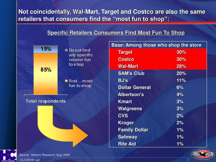 Not coincidentally, Wal-Mart, Target and Costco are also the same retailers that consumers find the ...