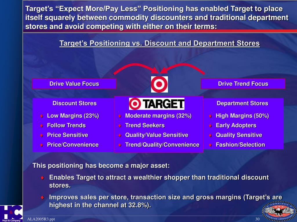 "Target's ""Expect More/Pay Less"" Positioning has enabled Target to place itself squarely between commodity discounters and traditional department stores and avoid competing with either on their terms:"