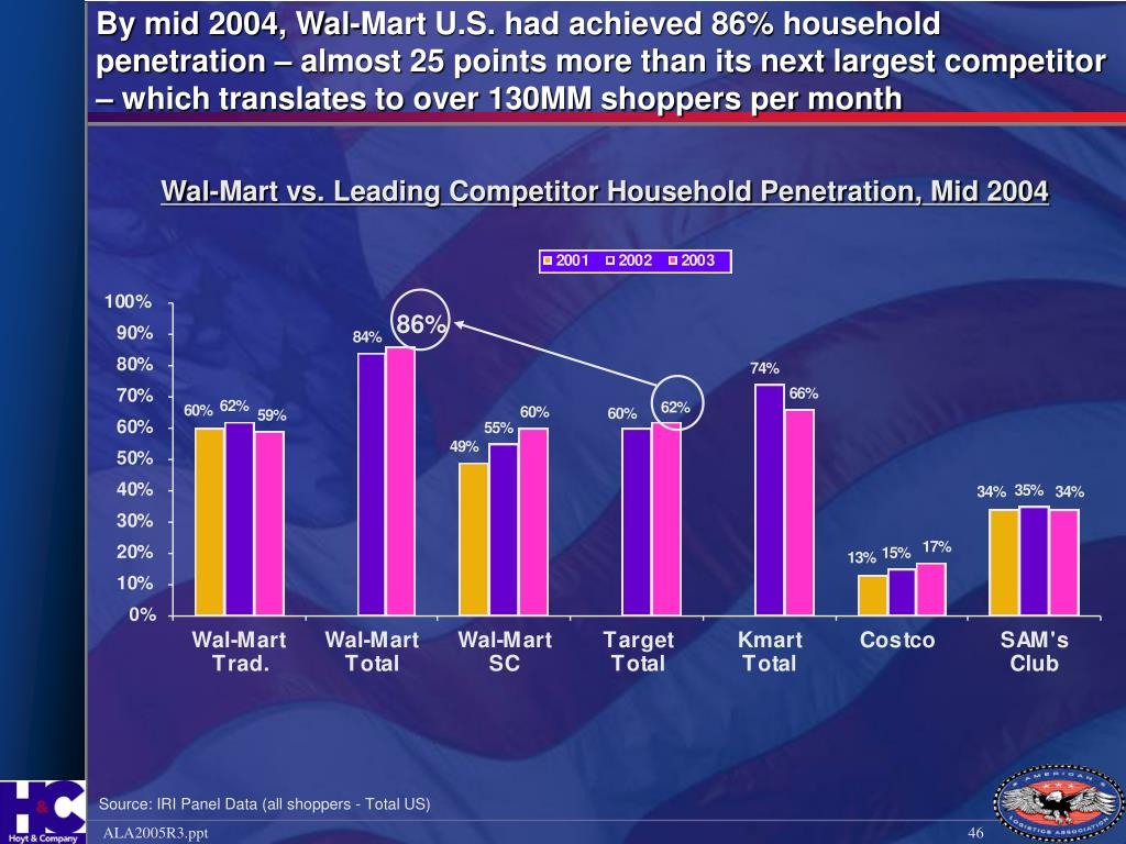 By mid 2004, Wal-Mart U.S. had achieved 86% household penetration – almost 25 points more than its next largest competitor – which translates to over 130MM shoppers per month
