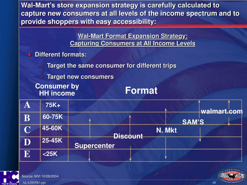 Wal-Mart's store expansion strategy is carefully calculated to capture new consumers at all levels of the income spectrum and to provide shoppers with easy accessibility: