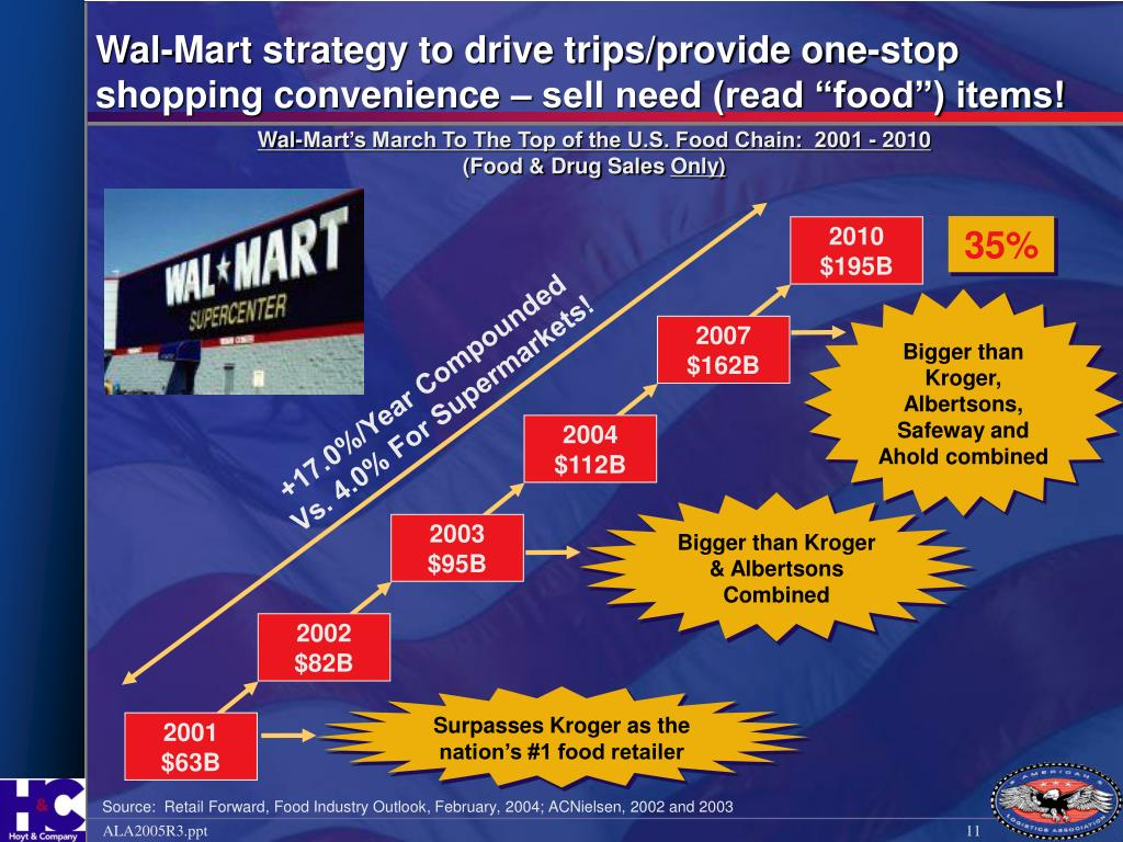 "Wal-Mart strategy to drive trips/provide one-stop shopping convenience – sell need (read ""food"") items!"